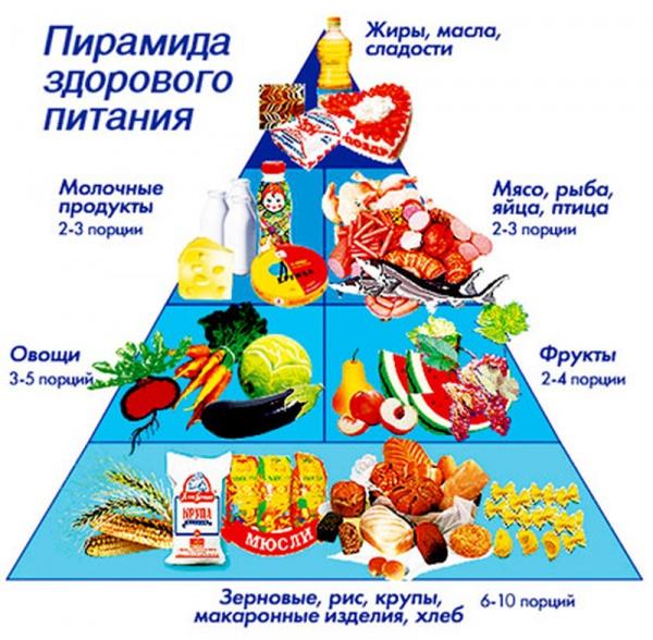 игры правильного питания