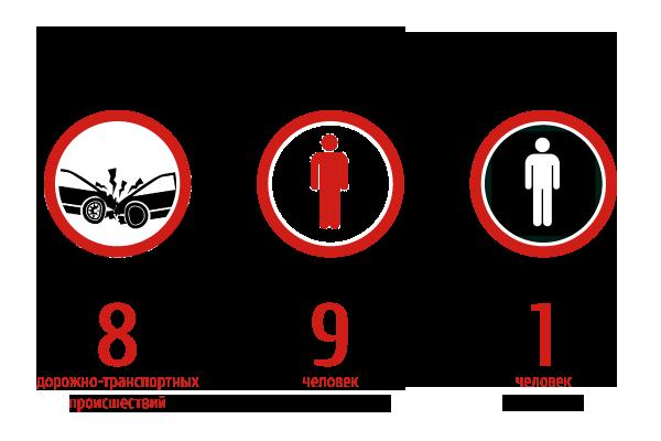 1 человек погиб, 9 получили травмы в 8-ми дорожных авариях, произошедших в Тюменской области 10 декабря 2015 года