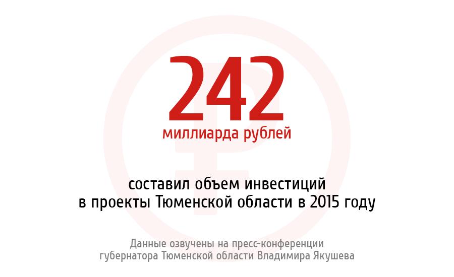 В целом объем инвестиций в проекты региона в 2015 году составил порядка 242 миллиарда рублей