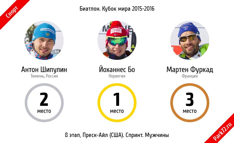 Йоханнес Бо прошел трассу за 24:38.8 минуты, Антон Шипулин отстал от лидера 27,9 секунды, Мартен Фуркад проиграл победителю 28,9 секунды.