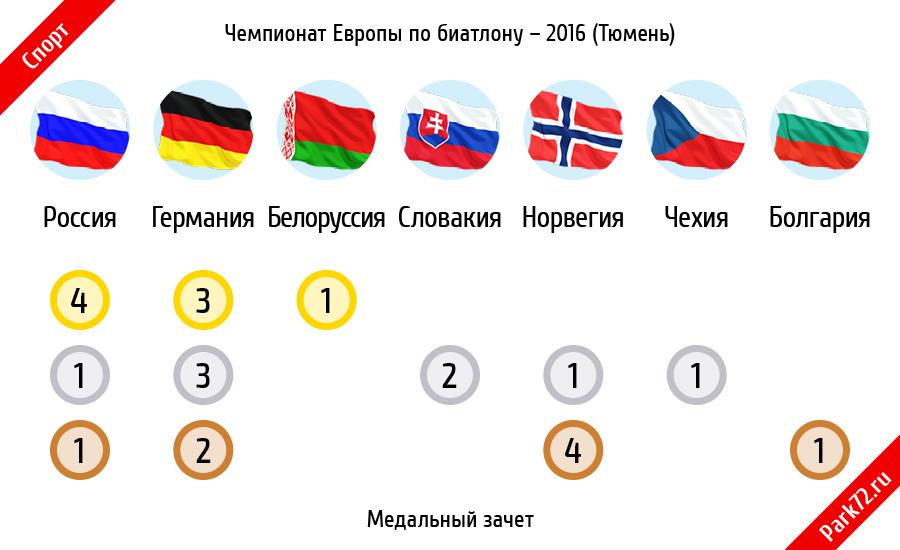Медальный зачет. Чемпионат Европы по биатлону – 2016 (Тюмень)