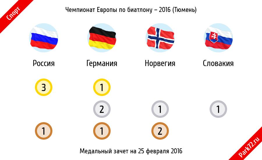 Чемпионат Европы по биатлону 2016. Медальный зачет