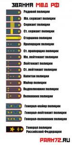 Классические погоны МВД