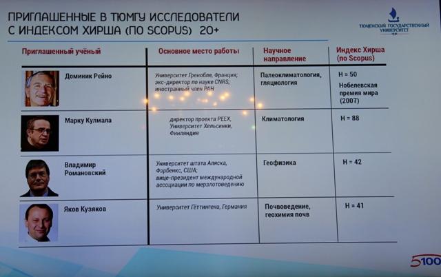 Список приглашенных в ТюмГУ ученых