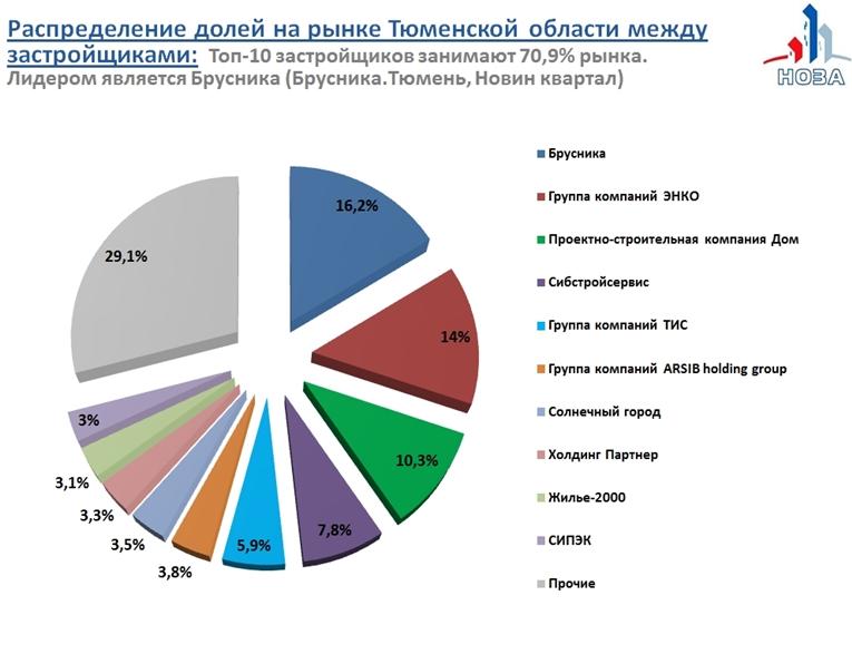 Распределение долей на рынке Тюменской области между застройщиками