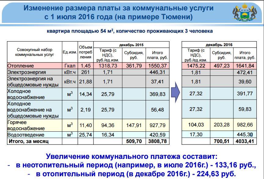 Тарифы на коммунальные услуги доклад