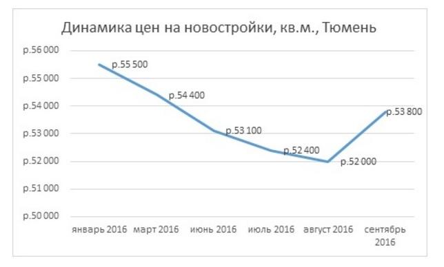 Новостройки вНовосибирске выросли вцене на 5% заквартал