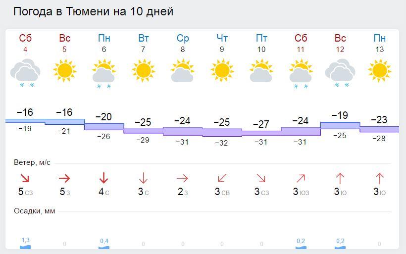 Погода на завтра в тюмени днём