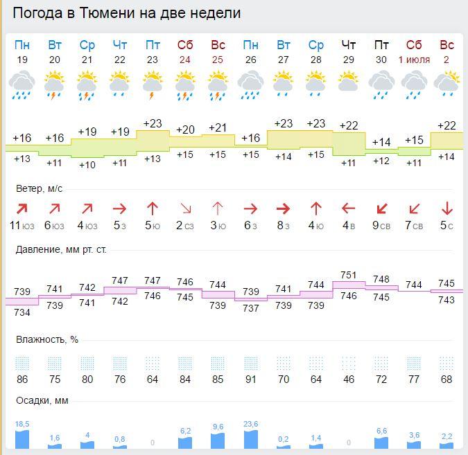 Прогноз погоды в беларуси 10 дней
