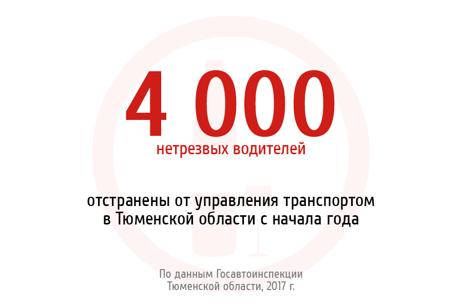 4 000 нетрезвых водителей отстранены от управления транспортом в Тюменской области с начала года