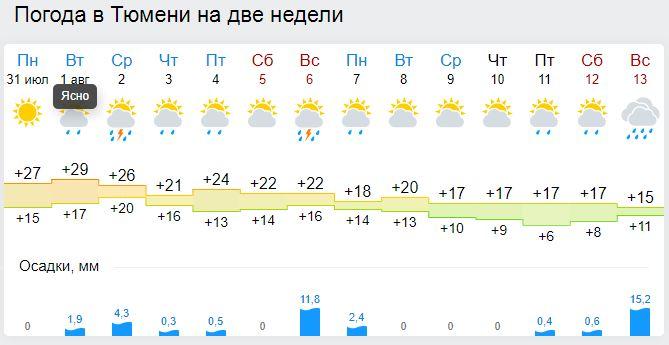 погода на этоке за неделю