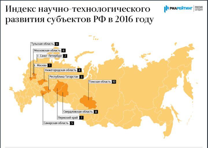 Татарстан вошел втройку регионов РФ, лидирующих вразвитии науки итехнологий