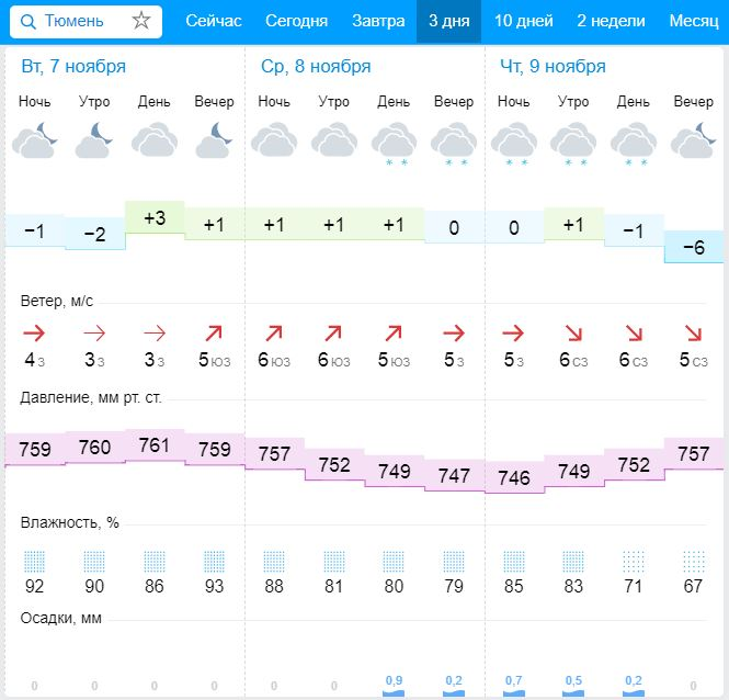 Погода на завтра днём и вечером